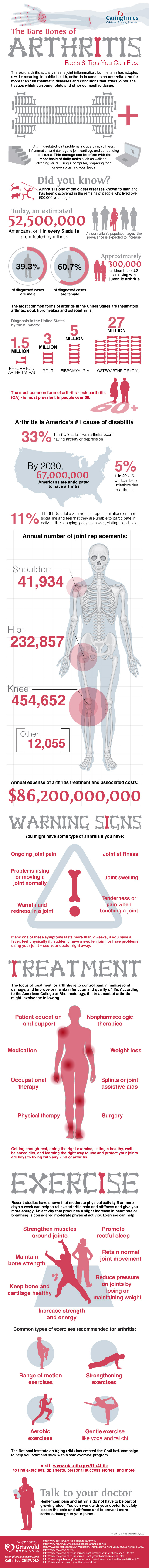 Arthritis Fact Sheet